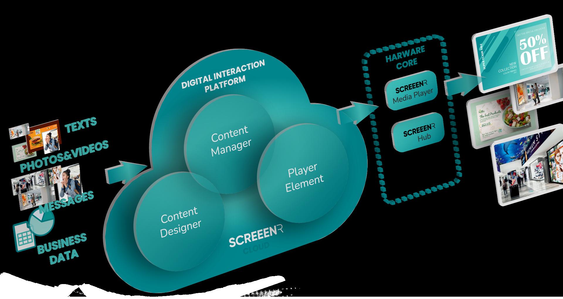 Digital signage platform model